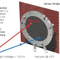 APT - Atom Probe Tomography