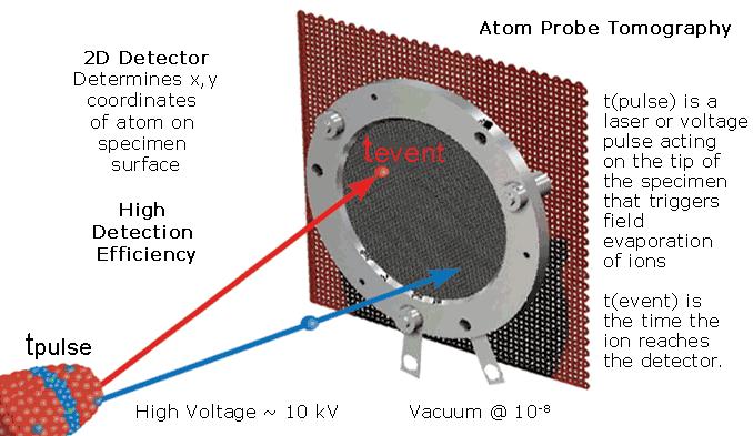 Atem probe, sonda, tomografia a sonda atomica, cameca