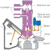 EPMA - Electronic microanalysis