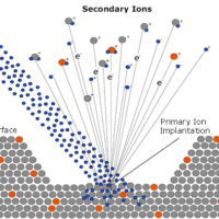 SIMS - secondary ion mass spectrometry