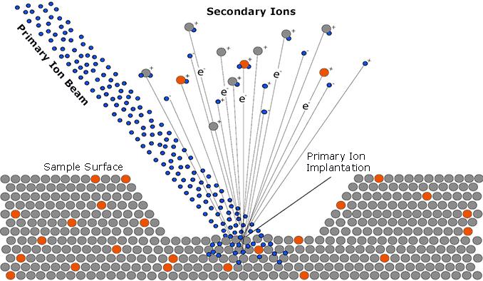 SIMS; cameca, ppb, elementi, chimica